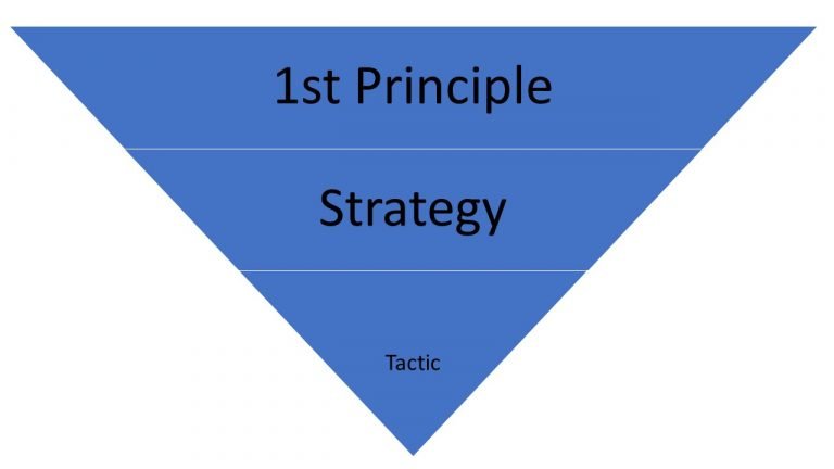 principle strategy tactic
